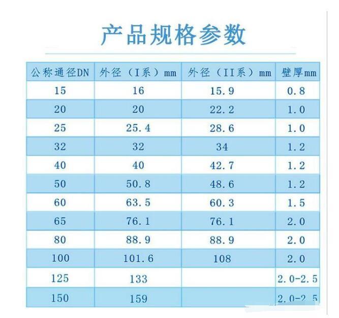 304不銹鋼水管的厚度要求(圖1)